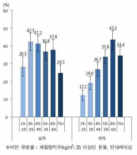 연령별 비만 유병률 (체질량지수 기준)