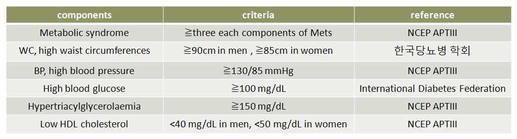 대사증후군 분류 기준