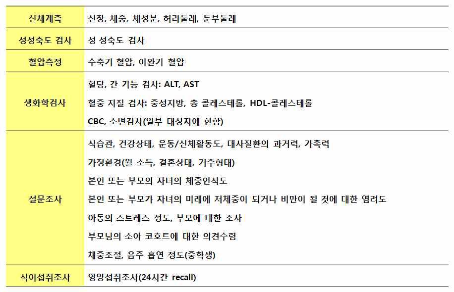 소아코호트 조사 항목
