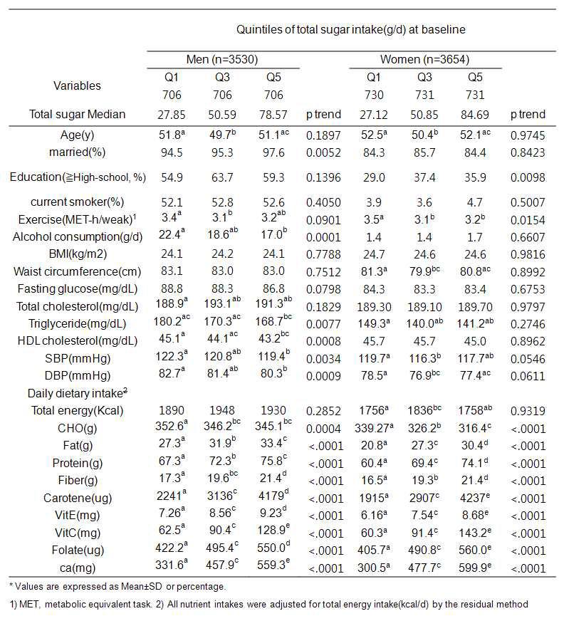 총 당류 섭취량과 남녀 별 일반적 특성과의 관련성