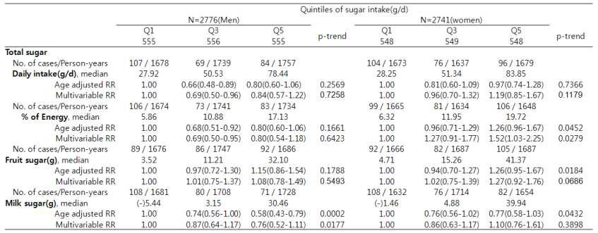 각 당의 섭취 증가에 따른 대사증후군 발생 위험