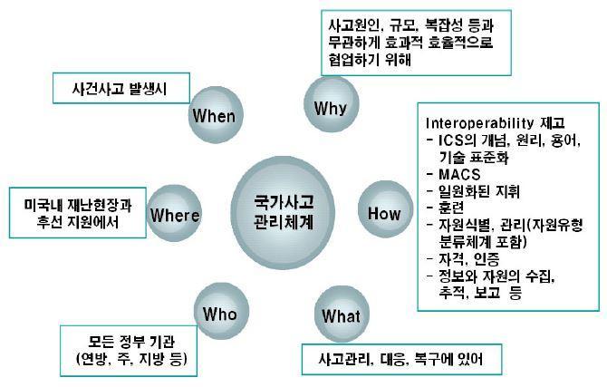 국가비상관리정보시스템의 범위