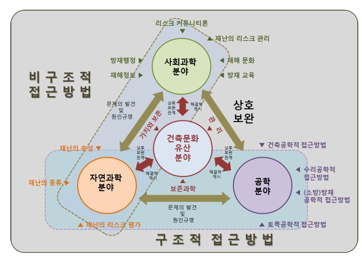 건축문화유산의 안전방재시스템 구축의 기본관련분야의 역학관계