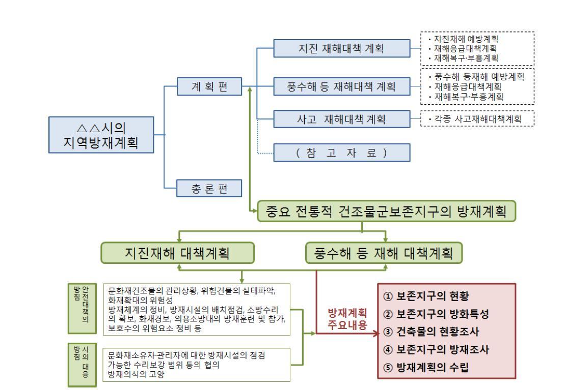 보존지구의 방재계획과 상위 계획과의 관계