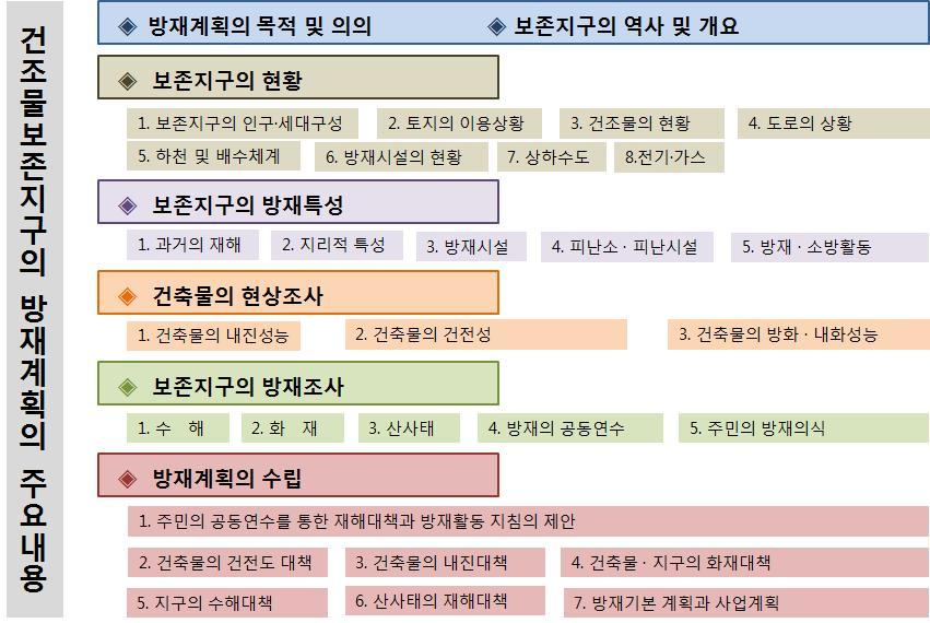 일본의 건조물군 보존지구의 방재계획의