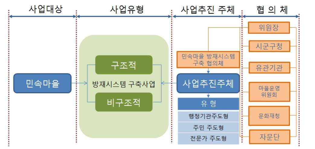 방재시스템 사업유형과 사업추진주체