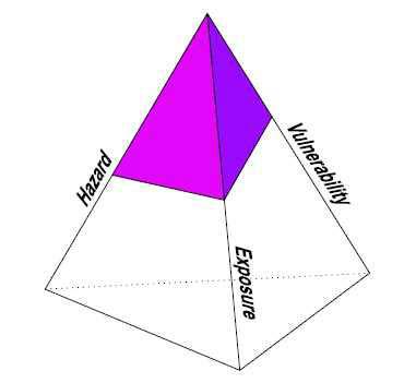 위험 피라미드