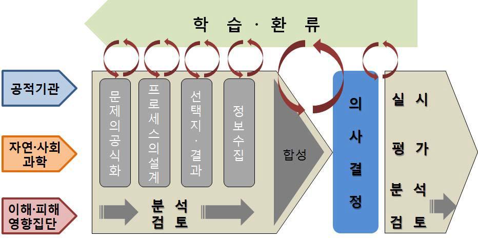 미국의 연구평의회(NRC(1996))에 의한 리스크 분석의 체계