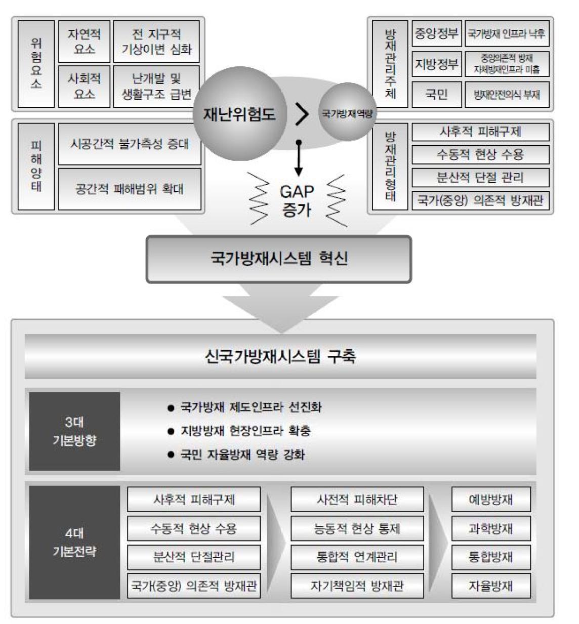 신국가 방재시스템 개요 신국가방재시스템 백서 2007