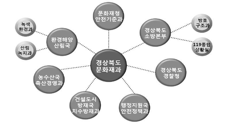 유관기관 협조 개념도