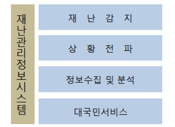 방재분야에서 재난관리정보시스템분류