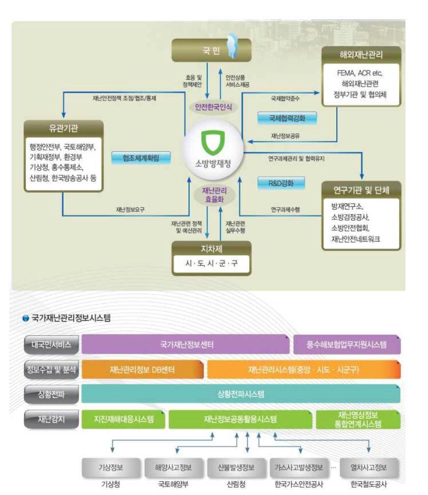 방재분야의 업무흐름 및 시스템 구성도