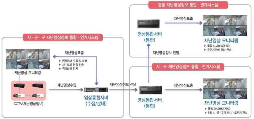 재난영상정보(CCTV) 통합·연계시스템 구성도