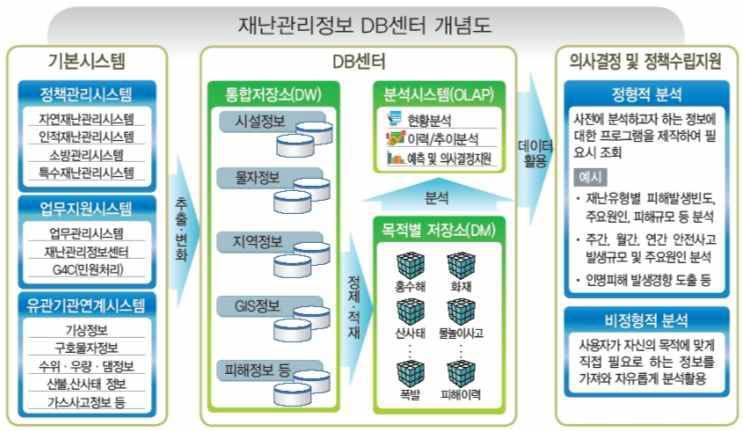 재난관리정보DB센터 시스템 개념도
