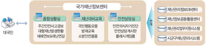 국가재난정보센터 시스템 개념도