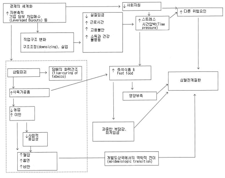 〔그림 3-4〕 Kaplan & Lynch(1999)의 모델