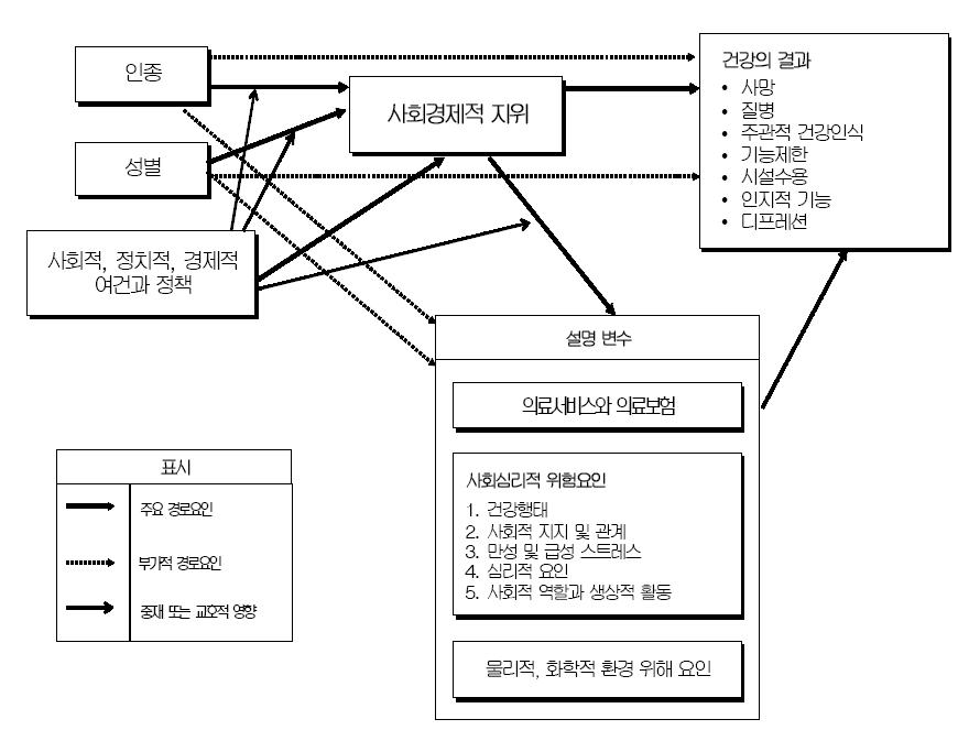 〔그림 3-5〕 House(2002)의 모델
