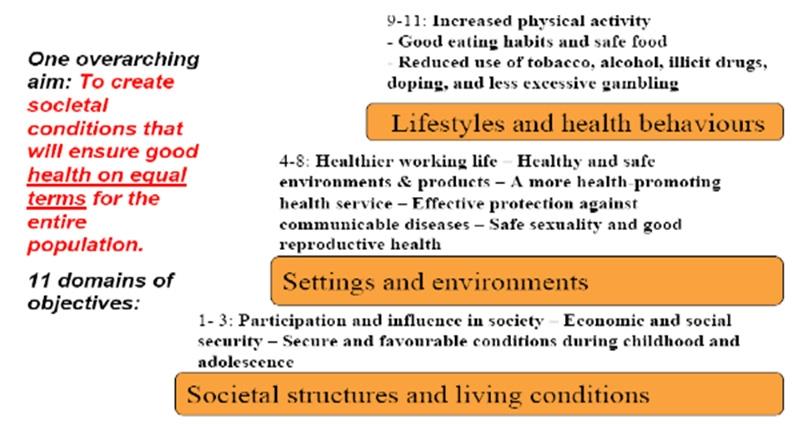〔그림 3-7〕 스웨덴 Healthy Policy Purpose