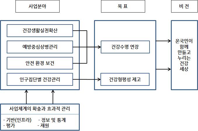 〔그림 3-8〕 우리나라 Health Plan 2020 frame