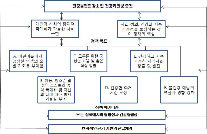 〔그림 3-10〕 The conceptual framework