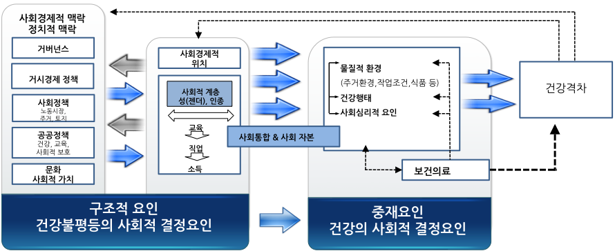 〔그림 3-11〕 WHO에서 제시한 건강불평등 발생기전
