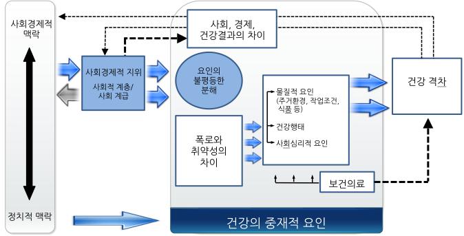 〔그림 3-13〕 WHO에서 제시한 건강불평등 발생의 중재요인