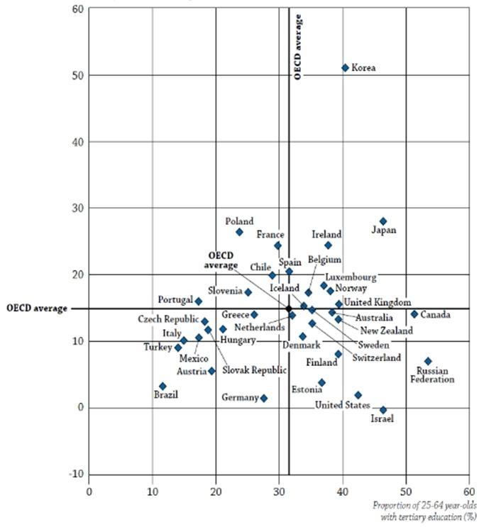 〔그림 4-3〕 연령집단별 대학교육을 받은 사람들의 비율