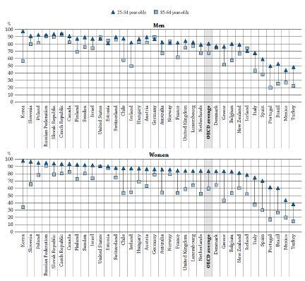 〔그림 4-4〕 고등학교 이상의 교육을 받은 사람들의 비율