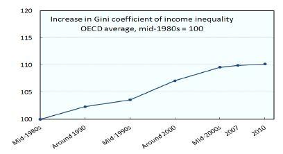 〔그림 4-5〕 지니계수를 활용한 소득불평등 추이