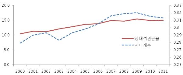 〔그림 4-6〕 소득불평등과 빈곤율 추이