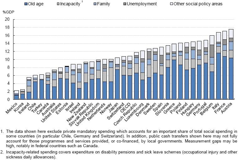 〔그림 4-7〕 OECD 국가별 노인의 공적 이전소득 현황
