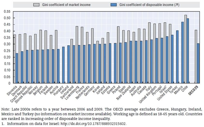 〔그림 4-8〕 OECD국가별 시장소득과 가처분소득에 대한 지니계수
