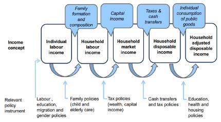 〔그림 4-10〕 개인의 시장소득과 가처분 소득