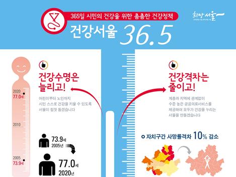 〔그림 4-25〕 서울시 건강증진 마스터플랜: 건강서울 36.5