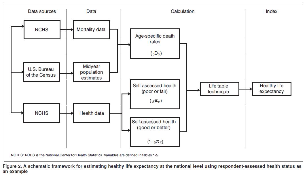 〔그림 4-26〕 미국 CDC가 제시한 건강수명의 개념과 자료원
