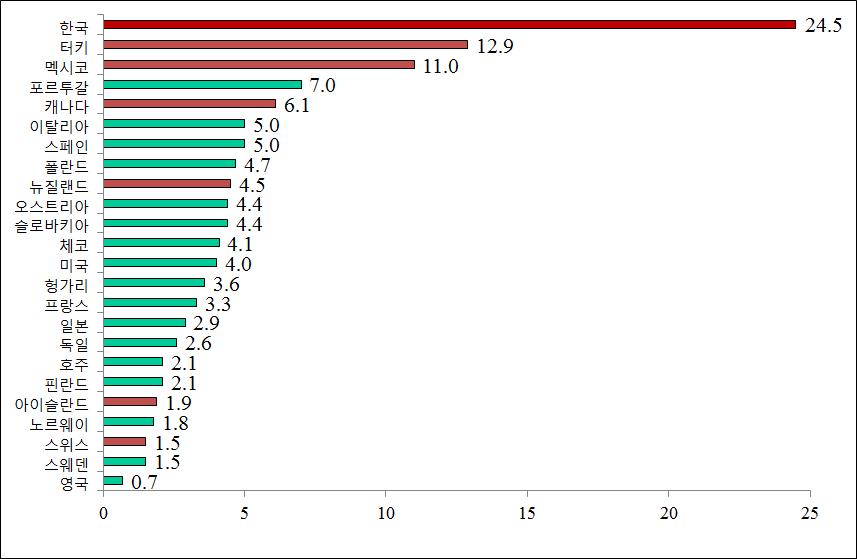 〔그림 4-29〕 최근 5년간 사고사망 십만인율의 국가별 현황