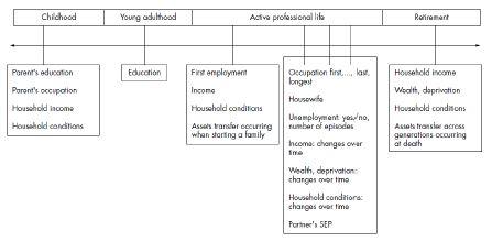 〔그림 5-1〕 생애주기별 사회경제적 위치를 측정하는 지표들의 예