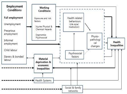 〔그림 5-2〕 고용조건이 건강불평등에 미치는 영향