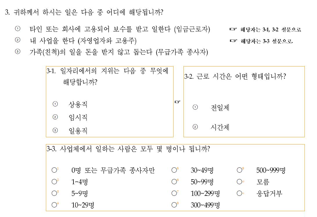 〔그림 5-3〕 고용관계 파악을 위한 국민건강영양조사 4기 설문 문항