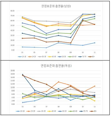 〔그림 5-15〕 연령별 표준화 흡연율