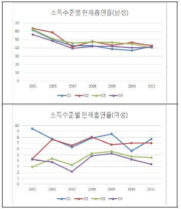 〔그림 5-16〕 소득수준별 흡연율