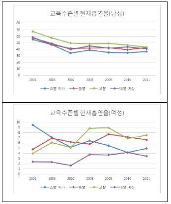 〔그림 5-17〕 교육수준별 흡연율