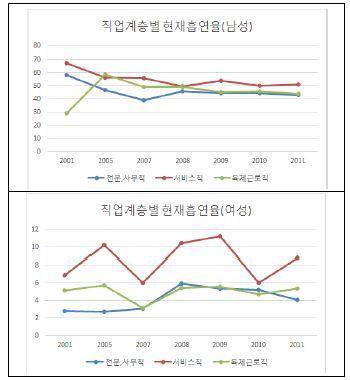 〔그림 5-18〕 직업별 표준화 흡연율