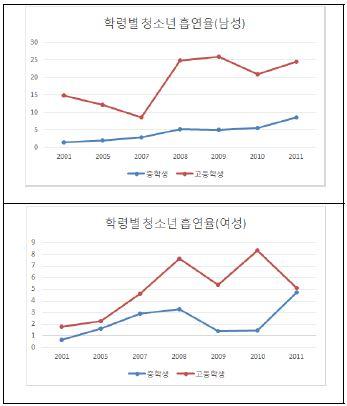 〔그림 5-19〕 청소년 학령별 표준화 흡연율