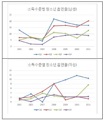 〔그림 5-20〕 청소년 소득수준별 표준화 흡연율