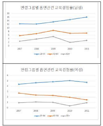 〔그림 5-21〕 연령그룹별 흡연관련 교육 경험률