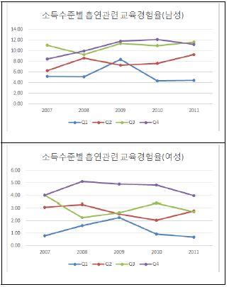 〔그림 5-22〕 소득수준별 흡연관련 교육 경험률