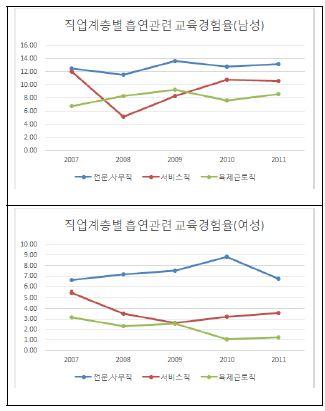 〔그림 5-24〕 직업계층별 흡연관련 교육 경험률