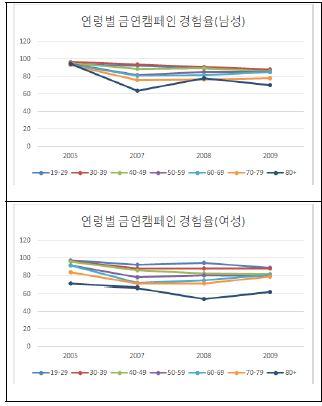 〔그림 5-25〕 연령별 금연 캠패인 인지율