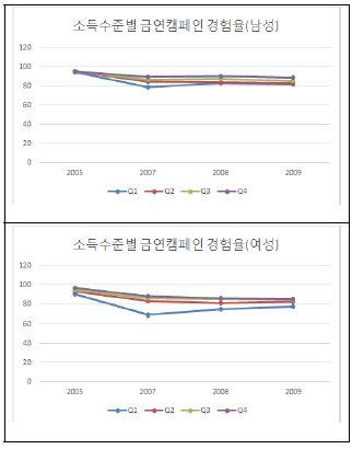 〔그림 5-26〕 소득수준별 금연 캠패인 인지율